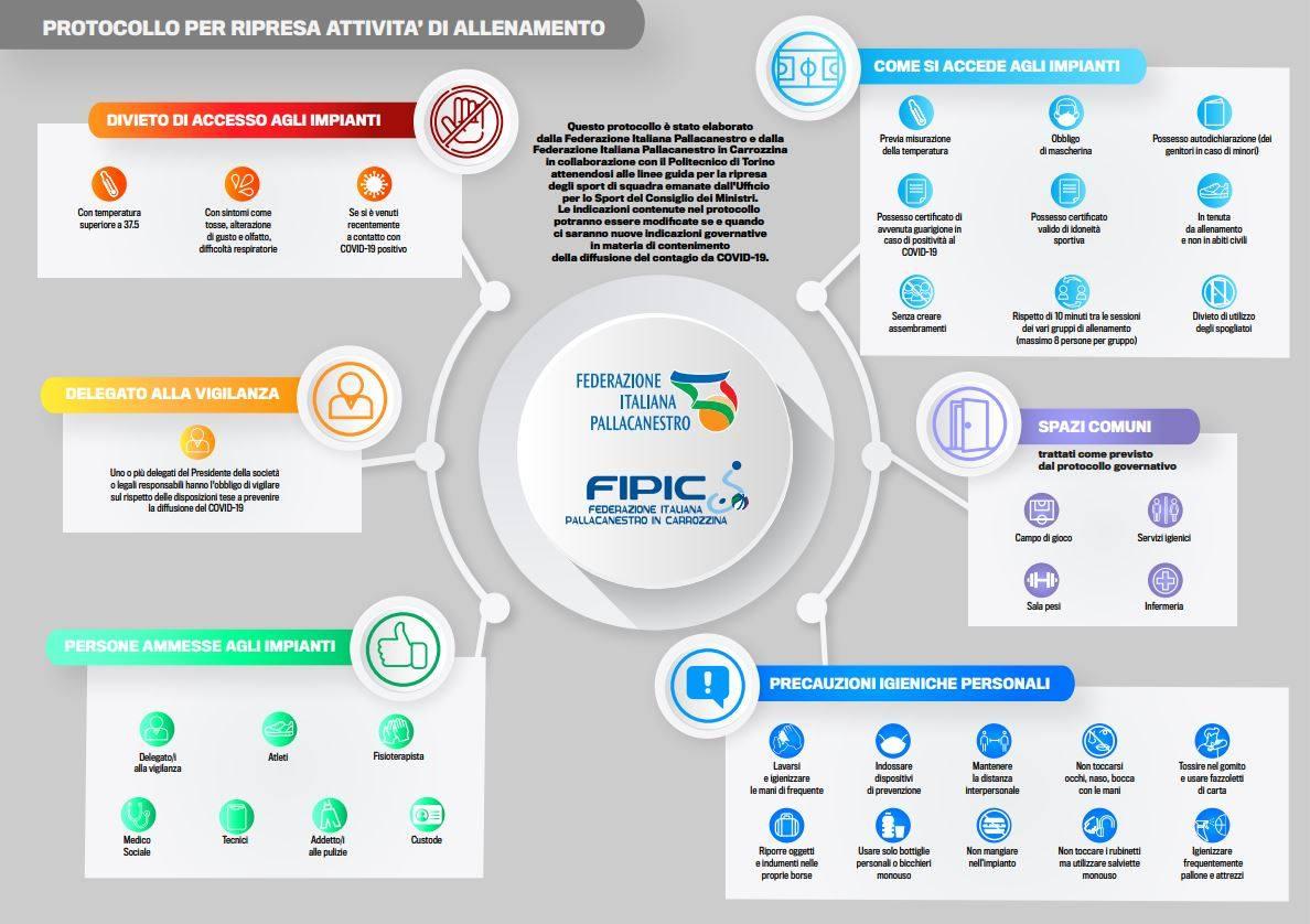 Protocollo FIP-FIPIC. Le linee guida per il ritorno allo svolgimento degli allenamenti nella Pallacanestro. Documento in collaborazione con il Politecnico di Torino